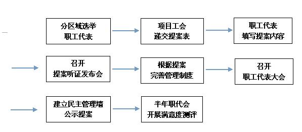 中交一航局一公司第六项目部:基层职代会提案