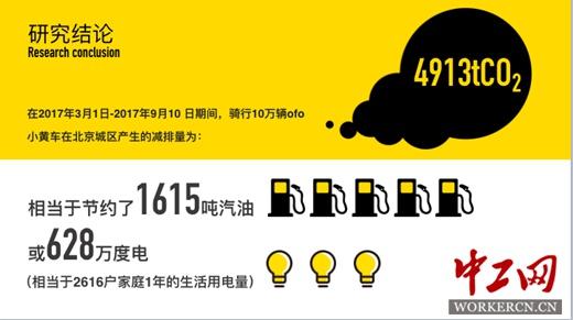 ofo小黄车减排量研究成果发布:每10万辆小黄车碳