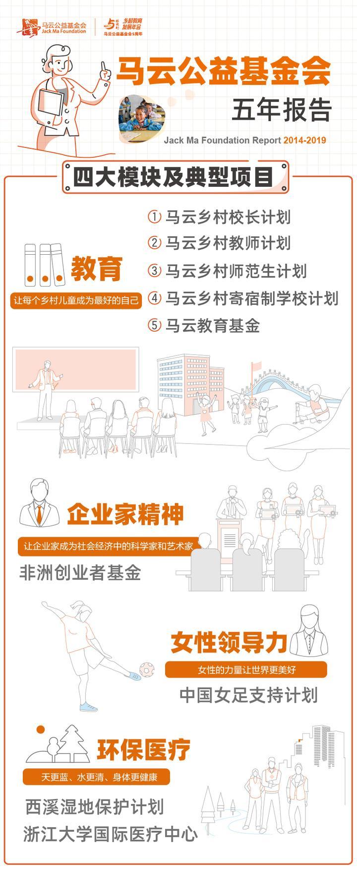 这场理事会上 马云为公益基金会定下这些新KPI